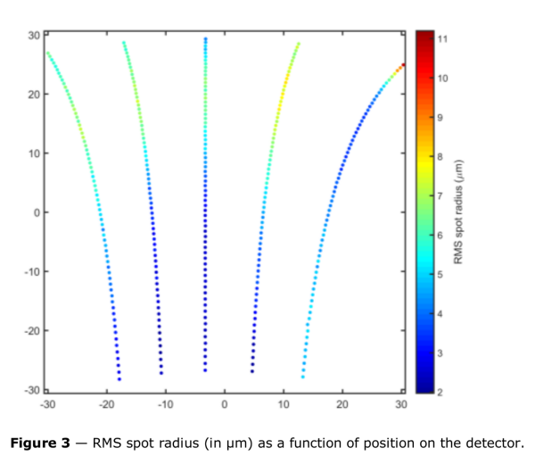 RMS spot radius (in micron) as a function of position on the detector