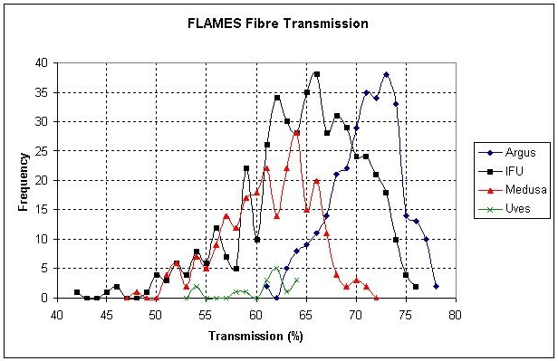 fibres efficiency