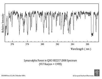 Lyman-alpha Forest in QSO HE2217-2818 Spectrum