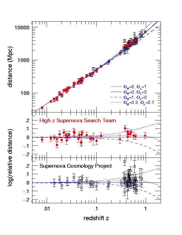 cosmic redshift essay Evidence of the big bang theory – essay sample from the moment people started to wonder about the creation of the universe, hundreds of different versions of what really happened appeared however, after years of careful study scientists came to a conclusion that the big bang theory is the ultimate explanation for the beginning of the universe.
