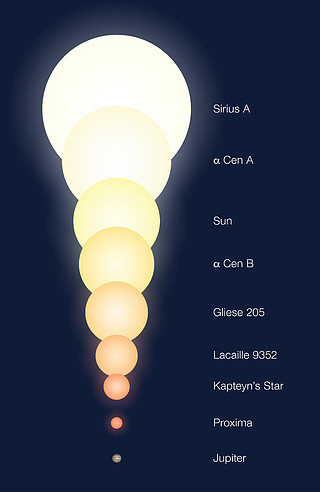 Relative Sizes of the Alpha Centauri Components and other Objects (artist's impression)