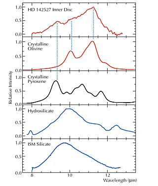 Mid-IR spectra of HD 142527 Inner Disc and Common Dust Types