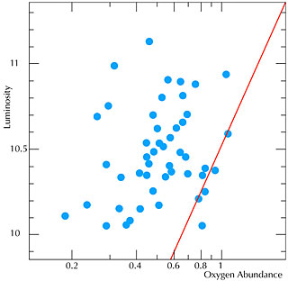 Luminosity - Oxygen Abundance Relation for Galaxies