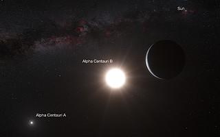 Impresión artística del planeta alrededor de Alfa Centauri B (con anotaciones)