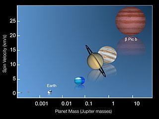 La relación universal entre masa y velocidad de rotación de los planetas