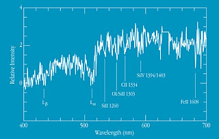 Spectrum of Arc in Cluster 1ESO657-558 (z=3.23)