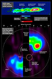 Imagen captada por ALMA del monoxido de carbono presente en Beta Pictoris (infografico)