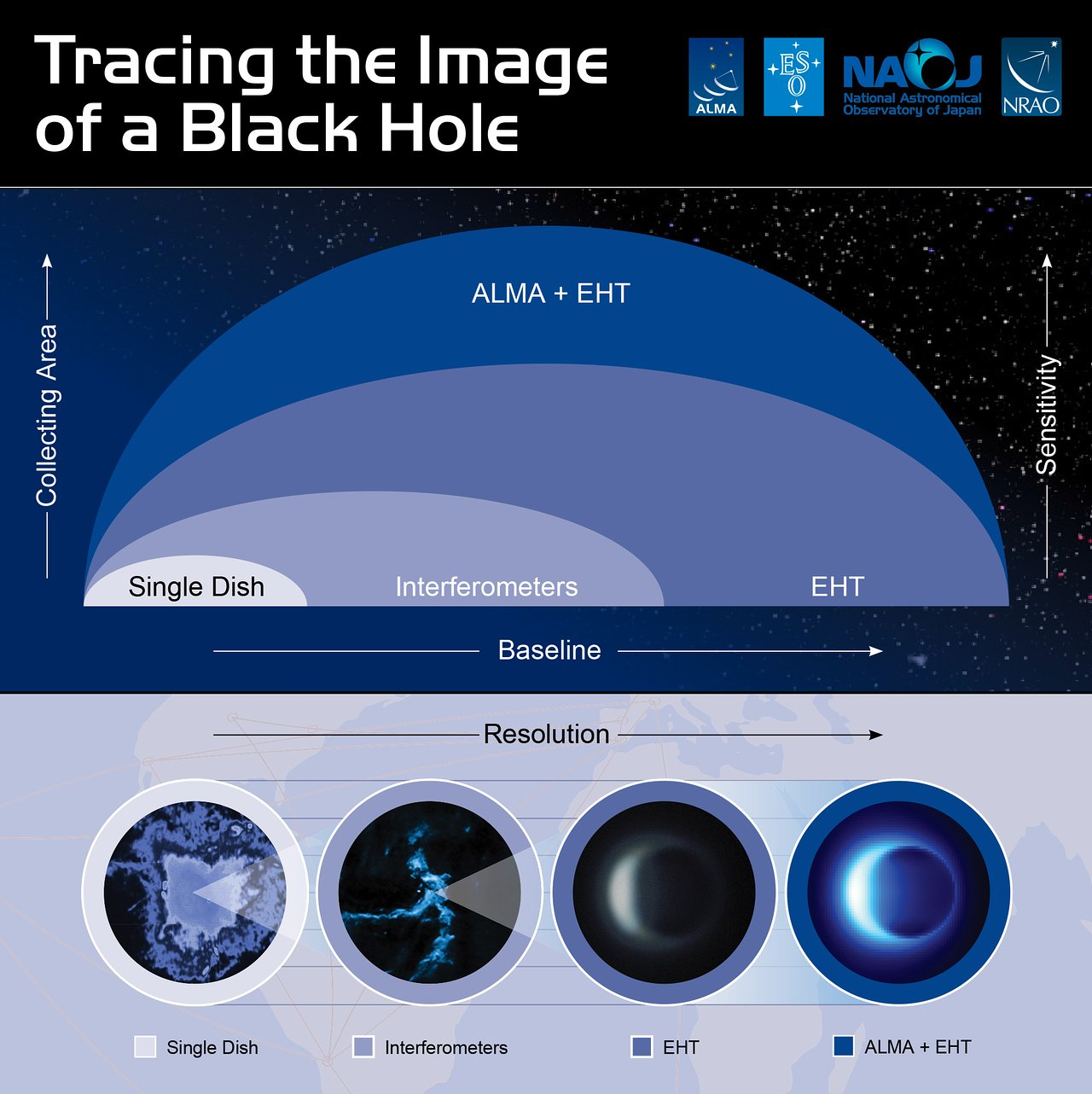 This infographic illustrates how ALMA contributes to the EHT observation