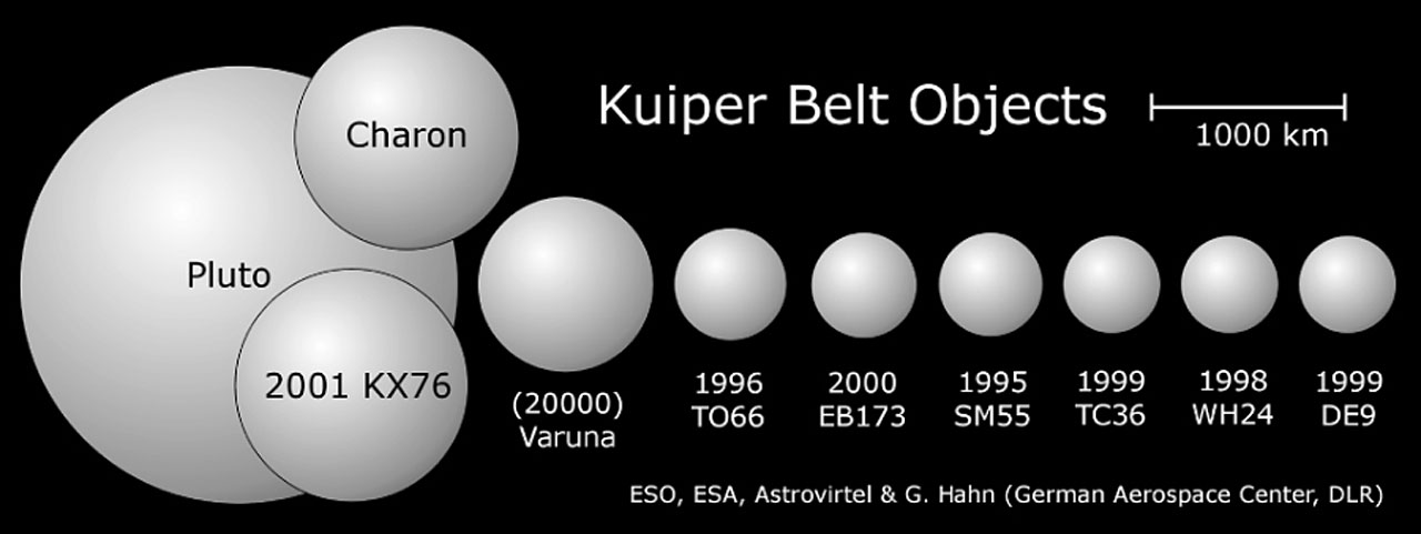 Kerberos Moon Of Plluto: 10 New Dwarf Planets In Our Solar System Beyond Pluto