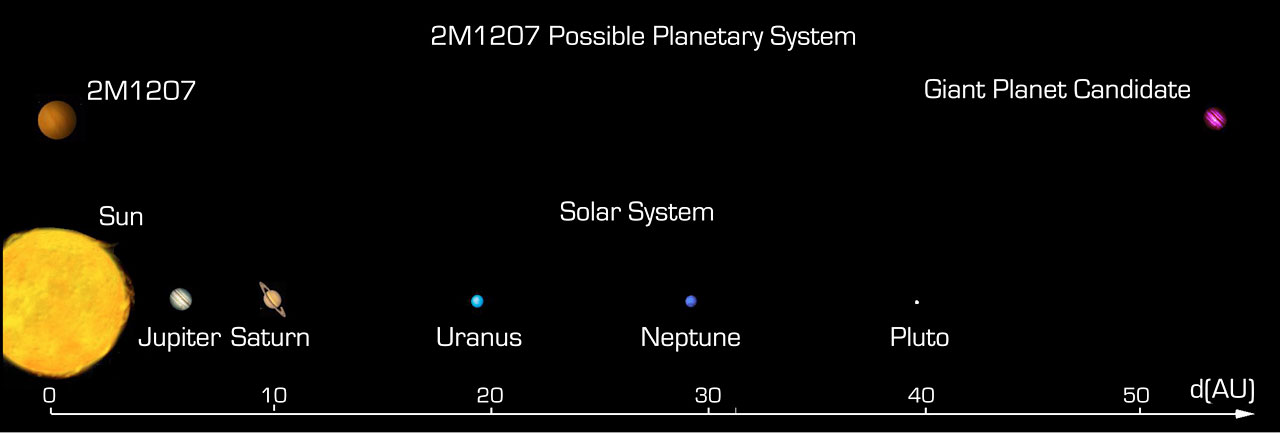 solar system scale distances from earth - photo #5
