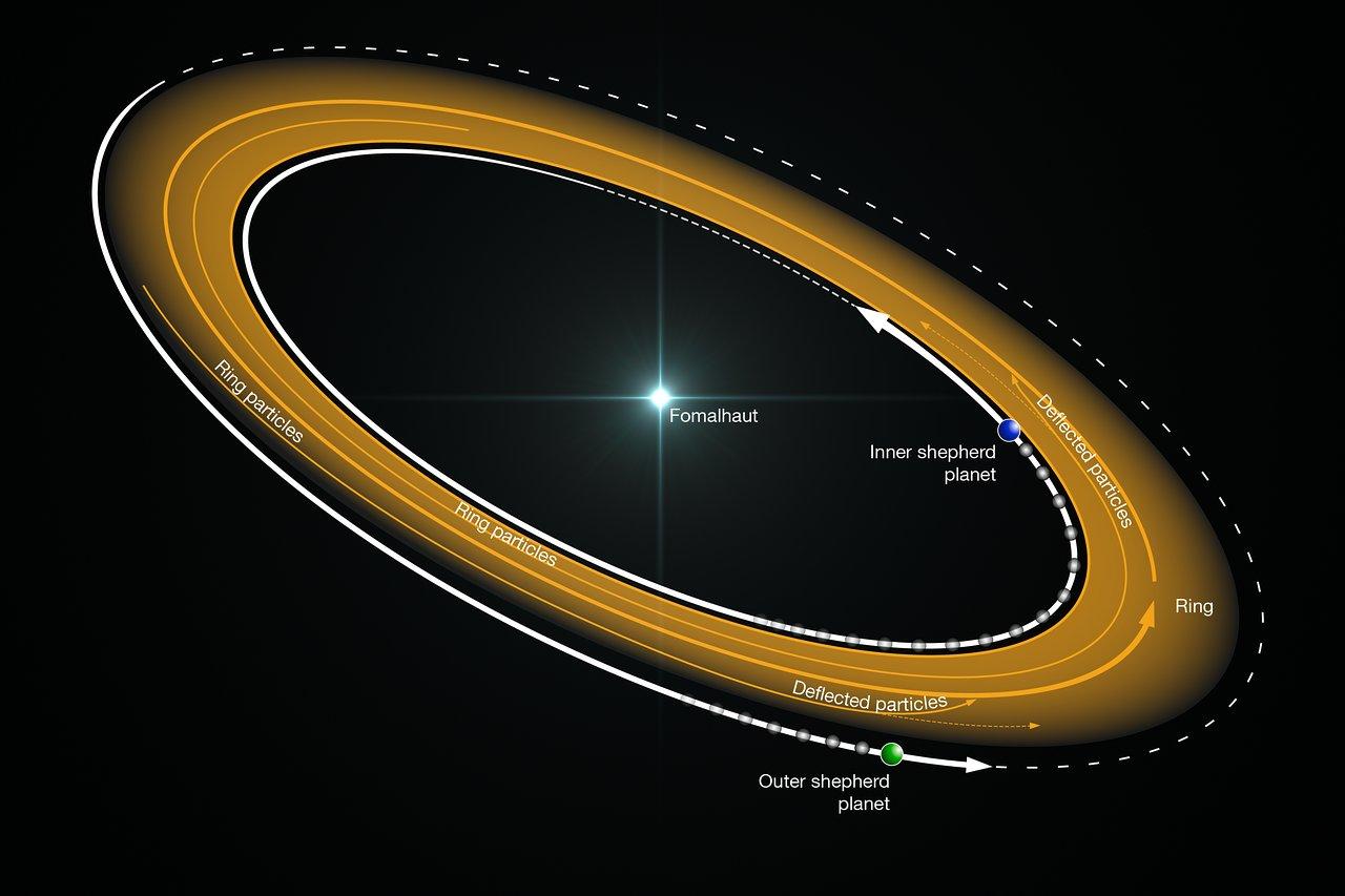 Illustration de l'anneau de poussières de Fomalhaut