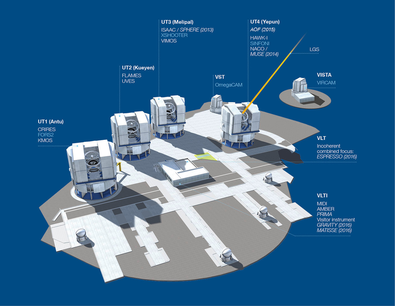VLT Instrumentation for P92