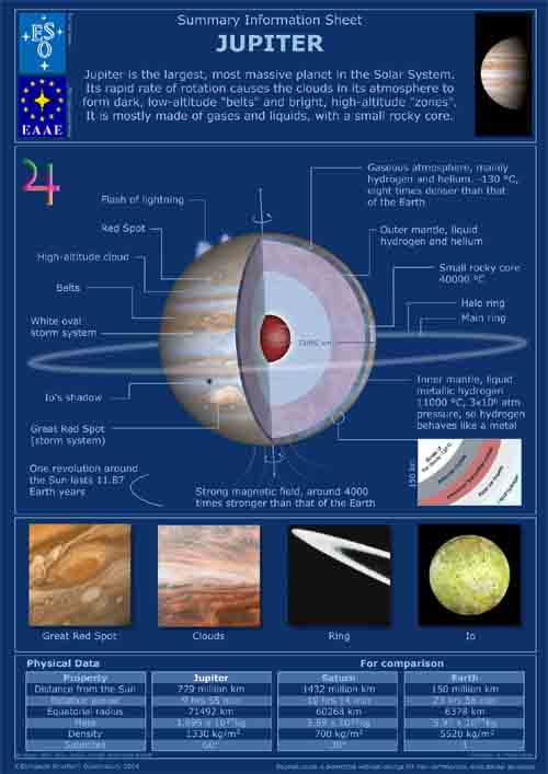 Planet Jupiter Brochure - Pics about space