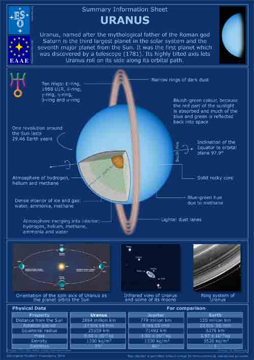 ESO/EAAE Journey Across the Solar System | ESO