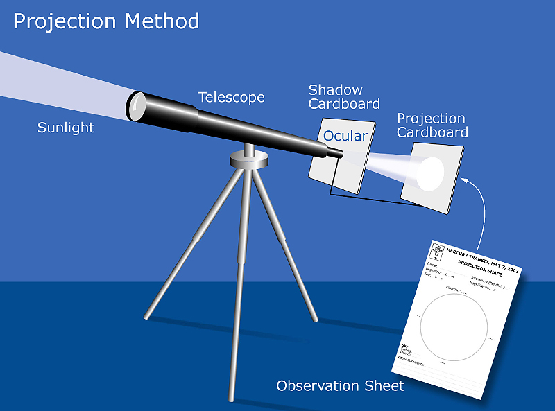 http://www.eso.org/public/outreach/eduoff/vt-2004/mt-2003/mt-2003-projection-normal.jpg